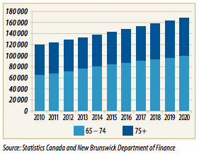 New Brunswick you're having a seniors' moment: The number of people over the age of 65 is going to increase by 43%, the largest population shift in the province's history.